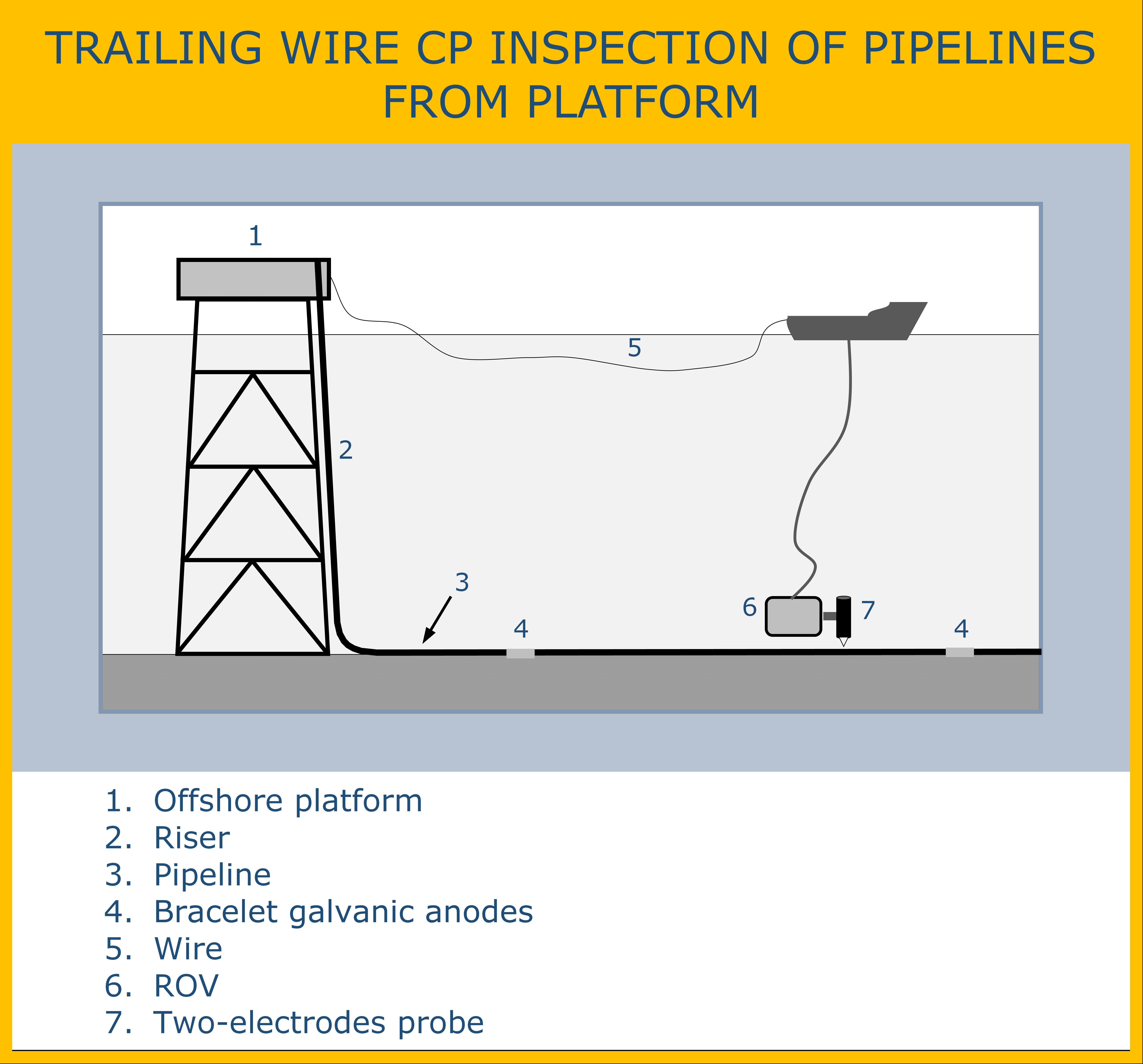 Cescor - Cathodic protection inspection on subsea pipelines